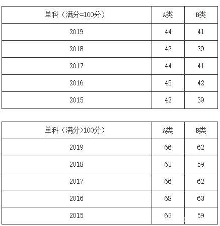 2020考研 法学 考研国家线 分数线
